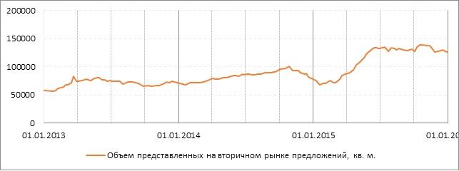 График 2_Сравнение уровня падения цен.jpg