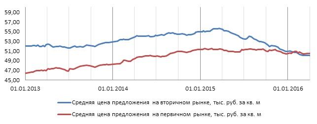 Динамика цен на первичном и вторичном рынке.jpg