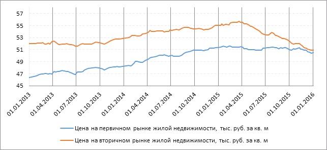 График 1_Изменения цен на вторичном рынке.jpg