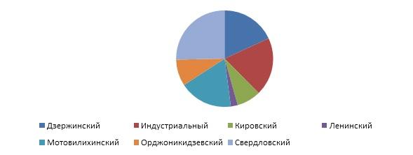 Рис 4. Структура предл. (адм. районы)_2.jpg