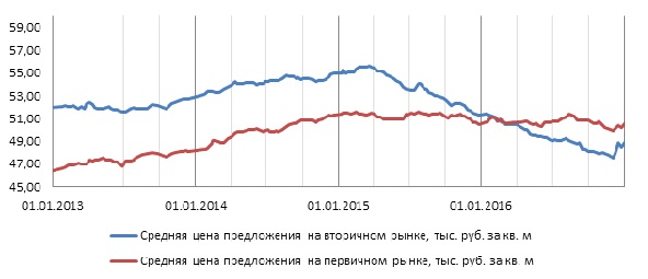 График 1. Динамика цен.jpg