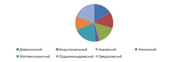 Рис 1. Структура предл. (адм. районы).jpg